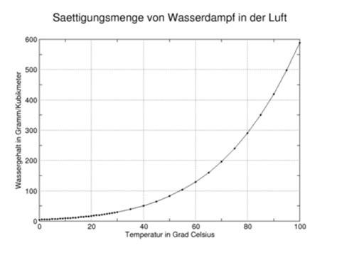 verdunstung klimawandel