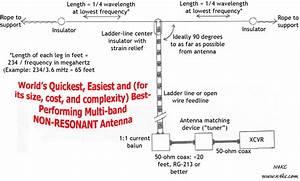 Ladder Line Dipole