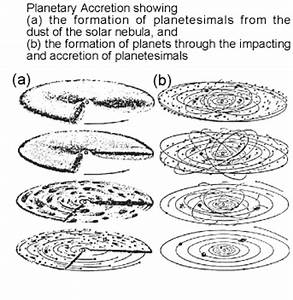 The Stages of Planetary Formation