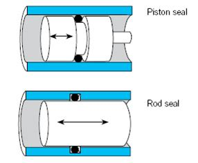 o ring design guide o ring gland design guide the o rings cross section is