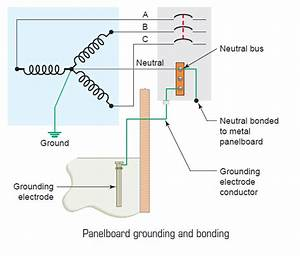 Panel Board Grounding  U0026 Bonding