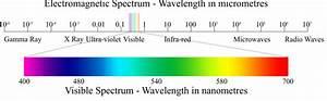 Electromagnetic Radiations - Study Material   askIITinas