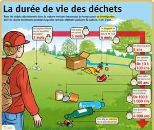 Durée De Vie Des Papiers by El Blog De Aprender Franc 233 S Septiembre 2016