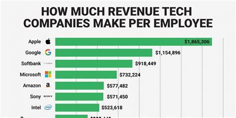 tech giants  apple  google