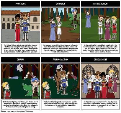 Midsummer Plot Nights Dream Diagram Night Summary