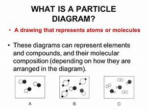 Which Particle Diagram Represents A Mixture Of Three
