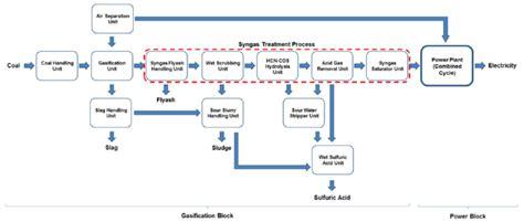 fig  bfd  igcc power plant  wsa process scientific diagram