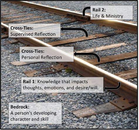 Train Tracks Pts Diagram Equipped Counsel Part Four