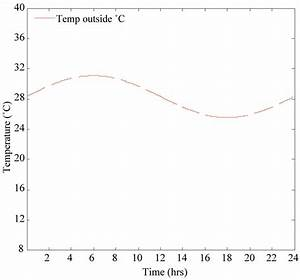 Energy Consumption Control Of An Air Conditioner Using Web