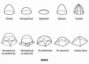 Types Of Domes | www.pixshark.com - Images Galleries With ...