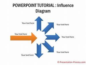 Powerpoint Influence Diagram Video Tutorial