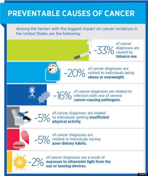 which of the following causes a tumor to form 6 causes of cancer that can be prevented huffpost