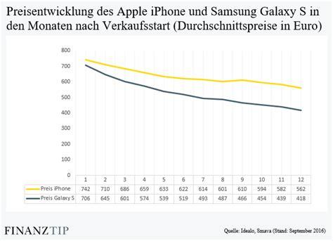 iphone kaufen  kommen sie guenstig  ein apple