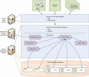 Architecture Diagrams  U2013 Java