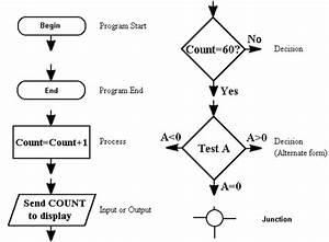 Flow Chart Symbols Tutorial  U0026 Circuits