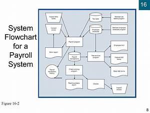 Payroll System  Flowchart Of Payroll System