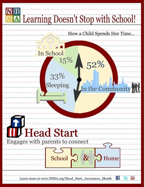 learning doesn t stop with school start gets parents 938 | 3c86e69f0fcecbfeb72b0ac0f3f6fe05 head start attendance