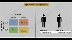 Mcat  Signal Detection Theory