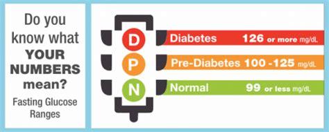 prediabetes     matter msu extension