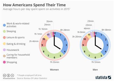 stores de bureau chart how spend their statista