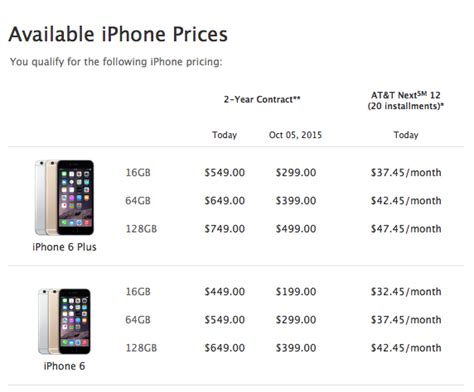 cost of iphone 6s how to tell if you re eligible for an iphone 6 and how