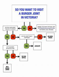 Burger Joint Infographic