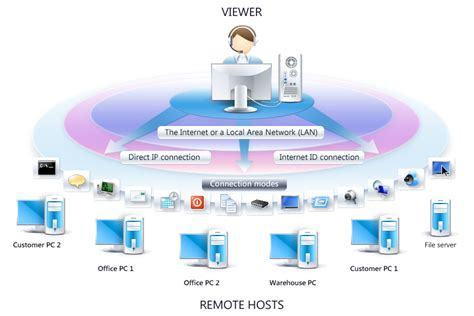 A Definitive Guide To Setup Remote Desktop And Having. Online Credit For Bad Credit. Being A Nurse Practitioner Car Crash Attorney. Trueresult Meter Error Codes. Video Monitoring Services Cash Fast Clover Sc. State Farm Free Quote For Car Insurance. Welcome To Lorex Leader In Security Camera Systems. How To Make Someone Stop Smoking. Dental Lab Technician School