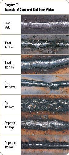 pin  bob berkley  welding   diy welding welding welding projects
