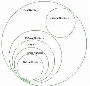 Diagram Of Rational Numbers, Diagram, Free Engine Image ...