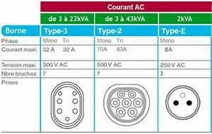 Type A Ou Ac : informations techniques sur les bornes de recharge pour ~ Dailycaller-alerts.com Idées de Décoration