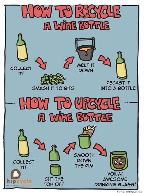 Recycling Und Upcycling Inspirationen by Upcycling Versus Recycling Infographic A Wine Bottle Is