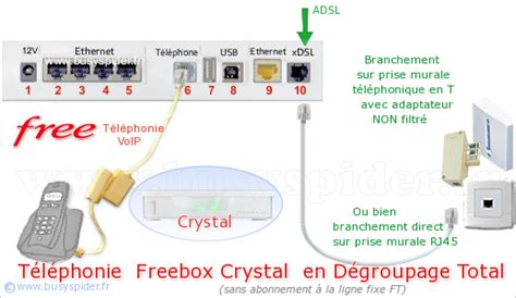 bs freebox v5 installation express facile premiers branchements