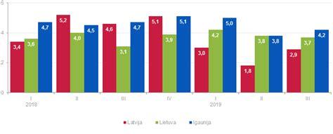 Iekšzemes kopprodukta apjoma izmaiņas 2019. gada 3. ceturksnī | Centrālā statistikas pārvalde