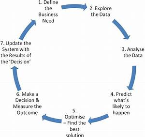 The 7-Step Business Analytics Process | Analytics for Business