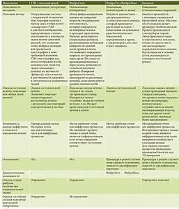 Фиброза печени лечение препараты
