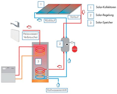 Sonnenkollektoren Warmes Wasser Zum Nulltarif by Naturschutzgruppe Alta Rhy