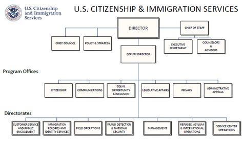 uscis organizational chart uscis