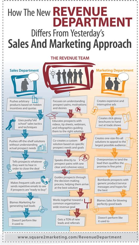 And Marketing by Infographic A Revenue Department Optimizes Sales And