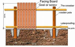 How To Build A Wood Fence Quickly In 3 Steps