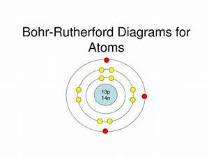 Ppt - Bohr-rutherford Diagrams For Atoms Powerpoint Presentation