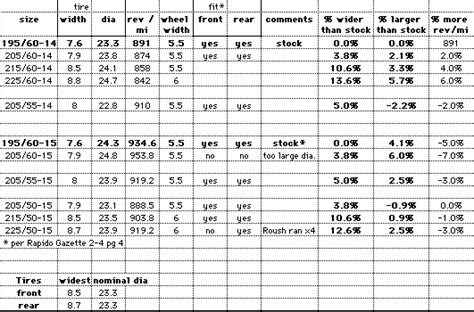 Tire And Wheel Spec Chart