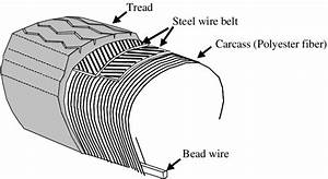 The Inner Structure Of A Steel