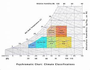 Relative Humidity Bulb Dry Bulb Chart Common Glossary Of Environmental Design Unlearn To Relearn