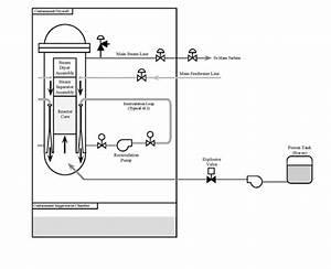 Standby Liquid Control System
