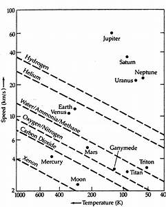 Surface Temperature of Planets Chart - Pics about space