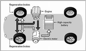 Figure1  Series Hybrid Vehicle The Advantage Of This