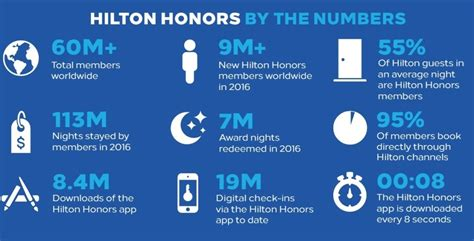 honors phone number some interesting facts about honors and what they