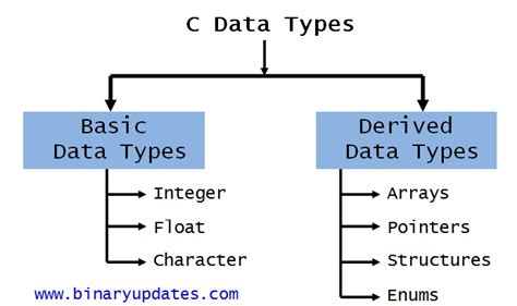 variables and data types in c programming
