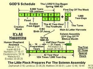Revelation 7 Spirits of God