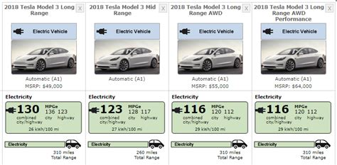 14+ Tesla 3 Mileage Range Pictures